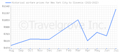 Price overview for flights from New York City to Slovenia