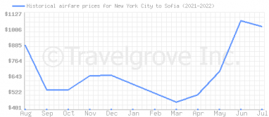 Price overview for flights from New York City to Sofia