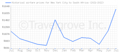 Price overview for flights from New York City to South Africa
