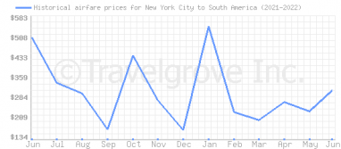 Price overview for flights from New York City to South America