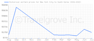 Price overview for flights from New York City to South Korea