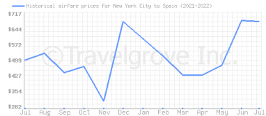 Price overview for flights from New York City to Spain