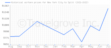 Price overview for flights from New York City to Split