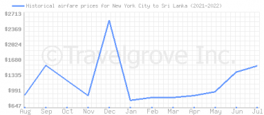 Price overview for flights from New York City to Sri Lanka