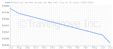 Price overview for flights from New York City to St Lucia