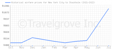 Price overview for flights from New York City to Stockholm