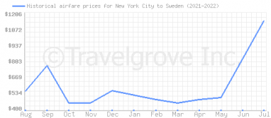 Price overview for flights from New York City to Sweden