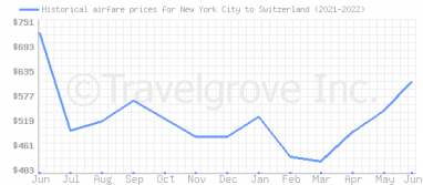 Price overview for flights from New York City to Switzerland