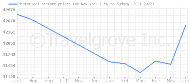 Price overview for flights from New York City to Sydney