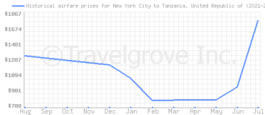 Price overview for flights from New York City to Tanzania, United Republic of