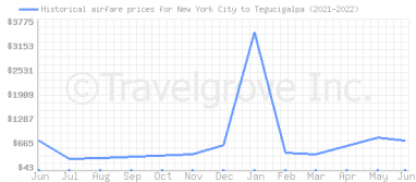 Price overview for flights from New York City to Tegucigalpa