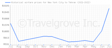 Price overview for flights from New York City to Tehran