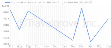Price overview for flights from New York City to Tenerife