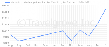 Price overview for flights from New York City to Thailand