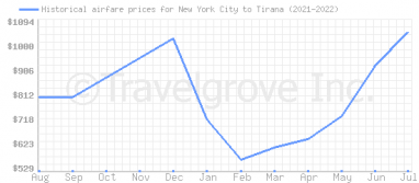 Price overview for flights from New York City to Tirana