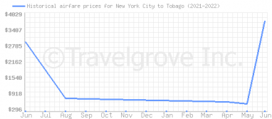 Price overview for flights from New York City to Tobago