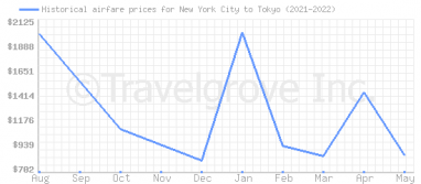 Price overview for flights from New York City to Tokyo