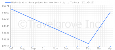 Price overview for flights from New York City to Tortola
