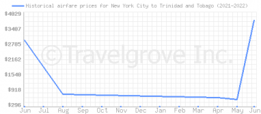 Price overview for flights from New York City to Trinidad and Tobago