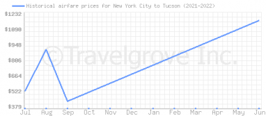 Price overview for flights from New York City to Tucson