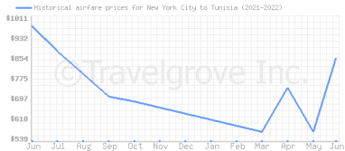Price overview for flights from New York City to Tunisia