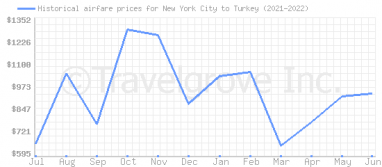 Price overview for flights from New York City to Turkey