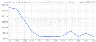 Price overview for flights from New York City to Turks and Caicos Islands