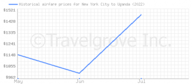 Price overview for flights from New York City to Uganda