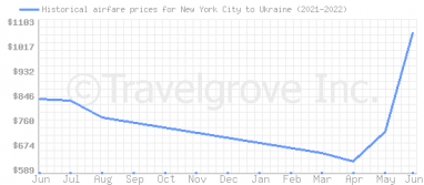 Price overview for flights from New York City to Ukraine