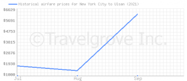 Price overview for flights from New York City to Ulsan