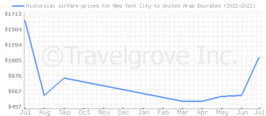 Price overview for flights from New York City to United Arab Emirates