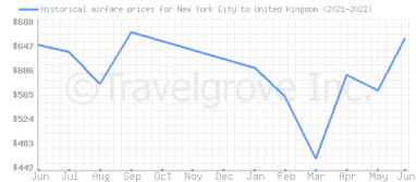 Price overview for flights from New York City to United Kingdom