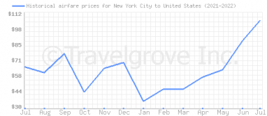 Price overview for flights from New York City to United States
