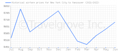 Price overview for flights from New York City to Vancouver