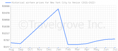 Price overview for flights from New York City to Venice