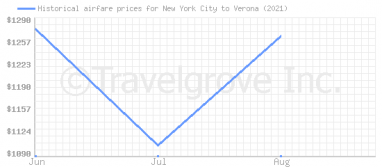 Price overview for flights from New York City to Verona