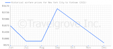 Price overview for flights from New York City to Vietnam