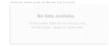 Price overview for flights from New York City to Vilnius