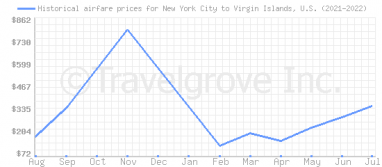 Price overview for flights from New York City to Virgin Islands, U.S.