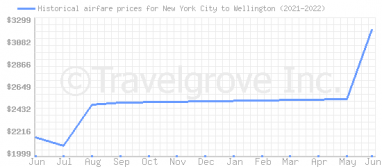 Price overview for flights from New York City to Wellington