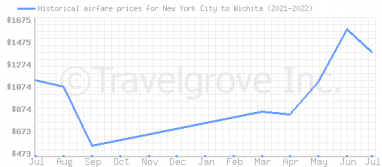Price overview for flights from New York City to Wichita