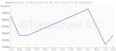 Price overview for flights from New York City to Xi An