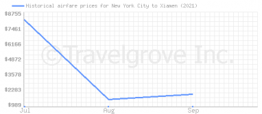 Price overview for flights from New York City to Xiamen