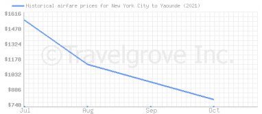 Price overview for flights from New York City to Yaounde