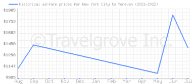 Price overview for flights from New York City to Yerevan