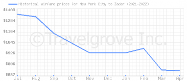 Price overview for flights from New York City to Zadar
