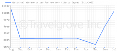 Price overview for flights from New York City to Zagreb