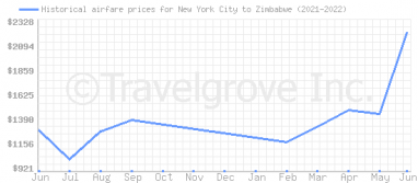 Price overview for flights from New York City to Zimbabwe