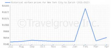 Price overview for flights from New York City to Zurich