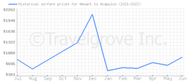 Price overview for flights from Newark to Acapulco